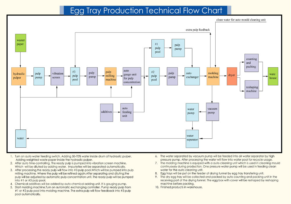 Egg tray machine flow chart